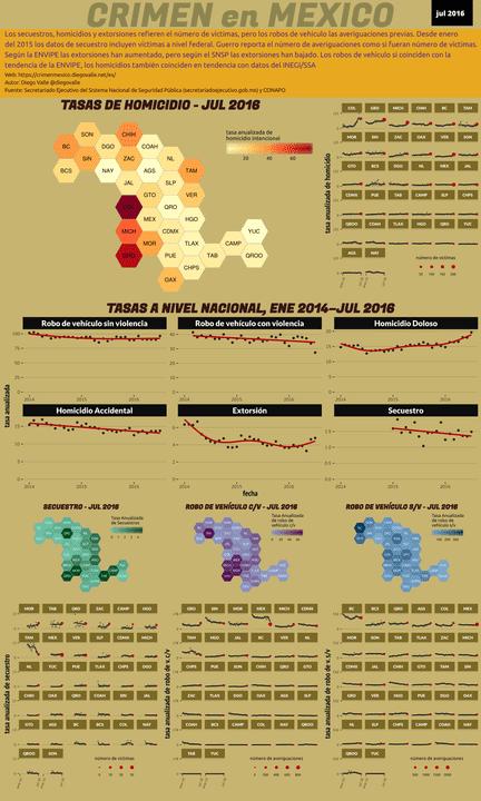 Infográfica del Crimen en México - Jul 2016