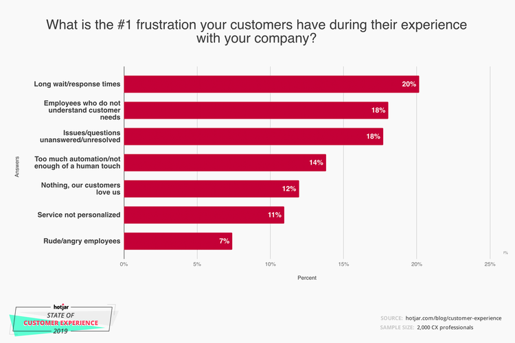 Seven factor bar graph titled 'What is the #1 frustration your customers have during their experience with your company?'. Factors, in order from largest to smallest percentage wise, are: 'Long wait/response times' at 20%, 'Employees who do not understand customer' needs at 18%, 'Issues/questions unanswered/unresolved' at 18%, 'Too much automation/not enough of a human touch' at 14%, 'Nothing, our customers love us at 12%, 'Service not personalized at 11%, and 'Rude/angry employees' at 7%. Below image a logo reads 'hotjar state of customer experience 2019 ' and another two lines of text read, 'source: hotjar.com/blog/customer-experience' and, 'sample size: 2,000 CX professionals'.