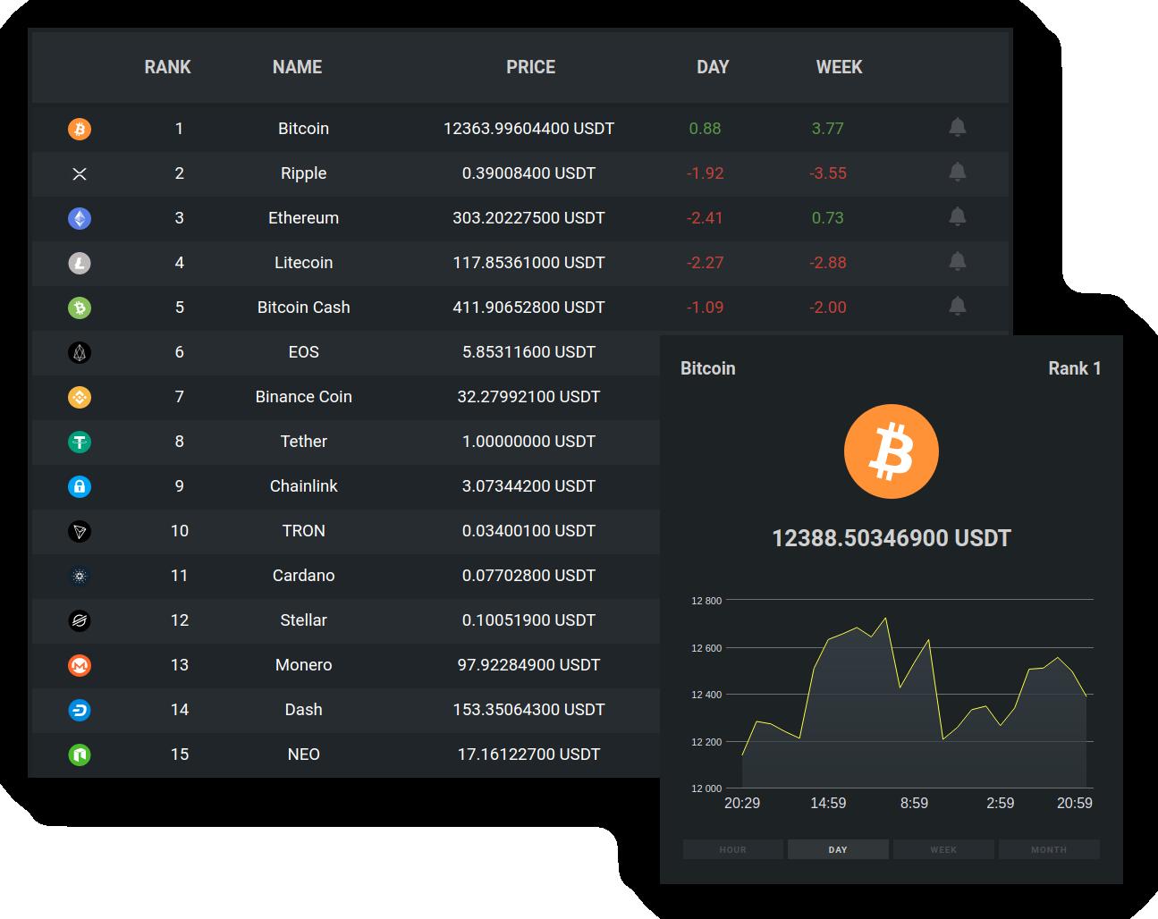 Bitomic Portfolio Crypto markets