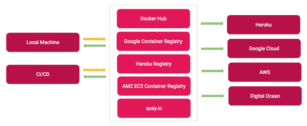Left: on a local machine (development environment) or a CI/CD server (test environment ), existing images are pulled (green arrows) while newly built images are pushed (yellow arrows) to the registries — Middle: short list of container registries providers — Right: when deployed to production, images are pulled when deployed