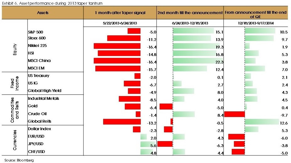 Exhibit 6 asset performance during