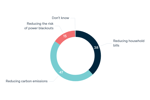 Energy policy priorities for government - Lowy Institute Poll 2020