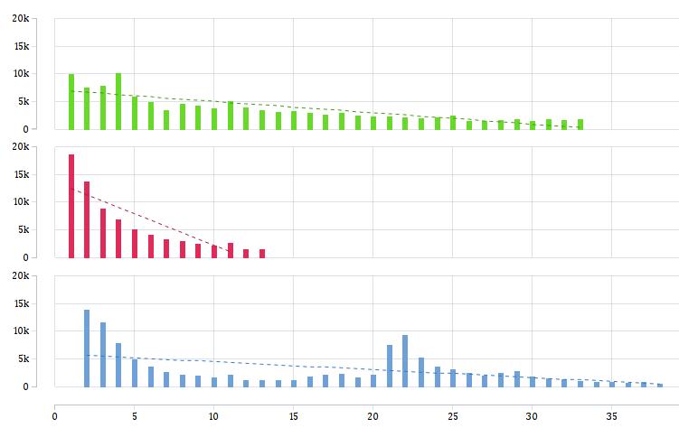 taucharts chart