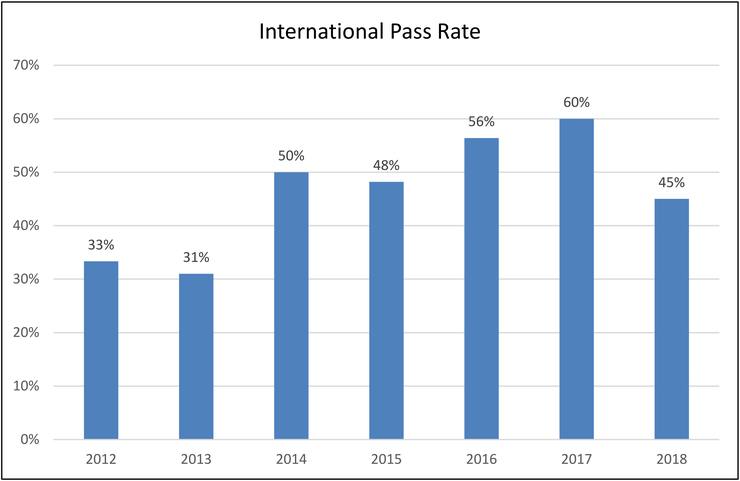 Annualized CPHQ exam pass rates among international candidates from 2012 through 2018