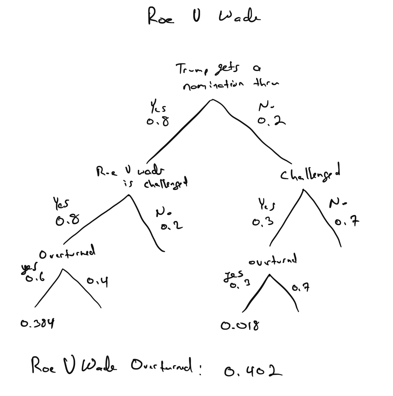 Roe vs Wade decomposition