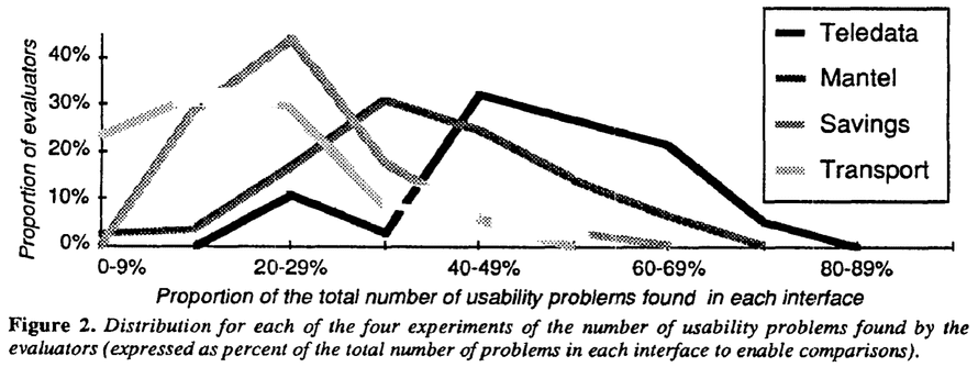 Proportion of problems discovered