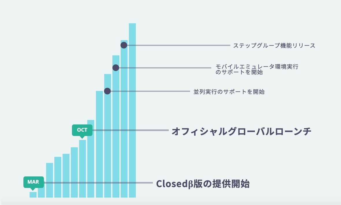 導入企業数の推移