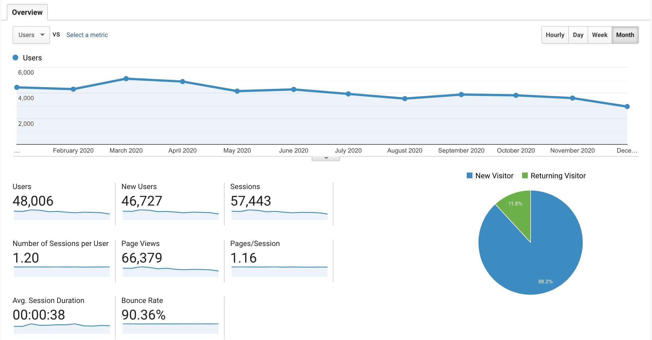 2020 blog stats