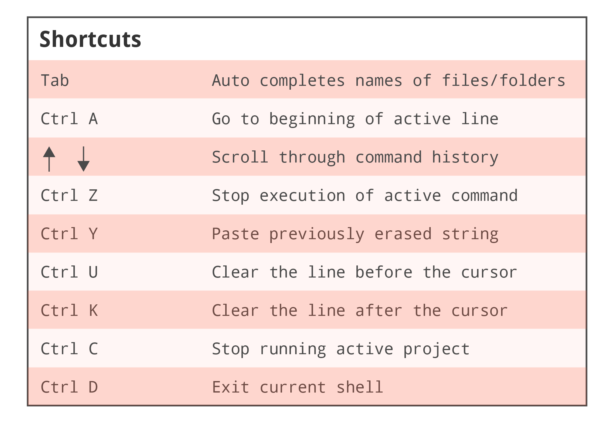List of common Mac OS X command line shortcuts