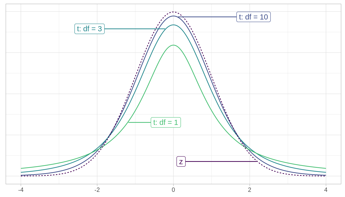 Examples of t-distributions and the z curve.