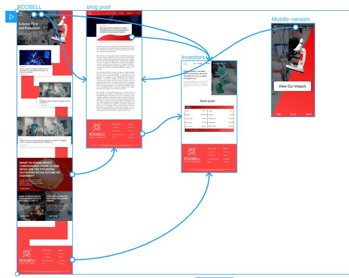 website prototype stage