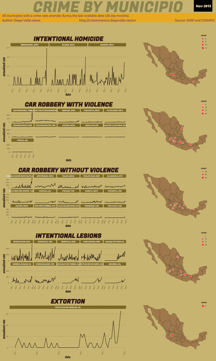 Nov 2015 Infographic of Crime in Mexico