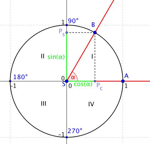 Jednotková kružnice s vyznačeným úhlem ASB