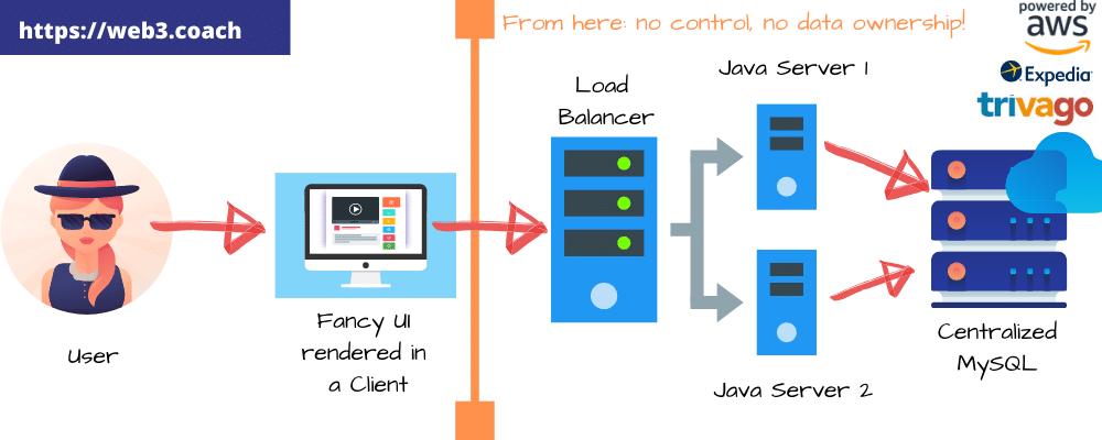 standard web architecture