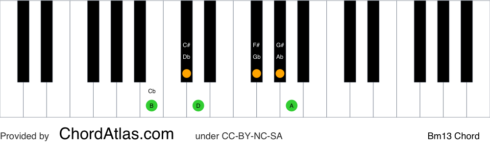 Piano chord chart for the B minor thirteenth chord (Bm13). The notes B, D, F#, A, C# and G# are highlighted.