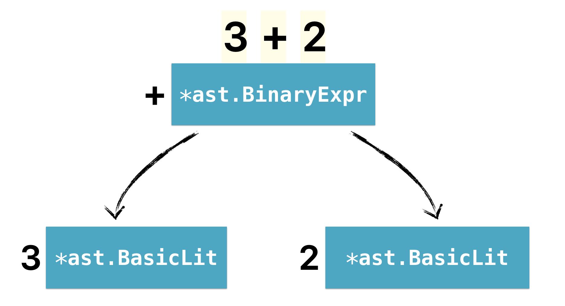 Using go/analysis to write a custom linter · Fatih Arslan