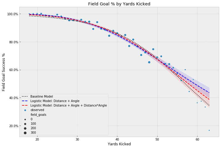 Model Comparison Yards