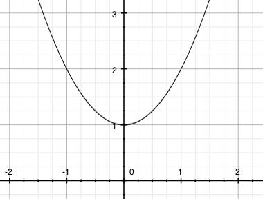 Graf funkce f(y)=x^2+1