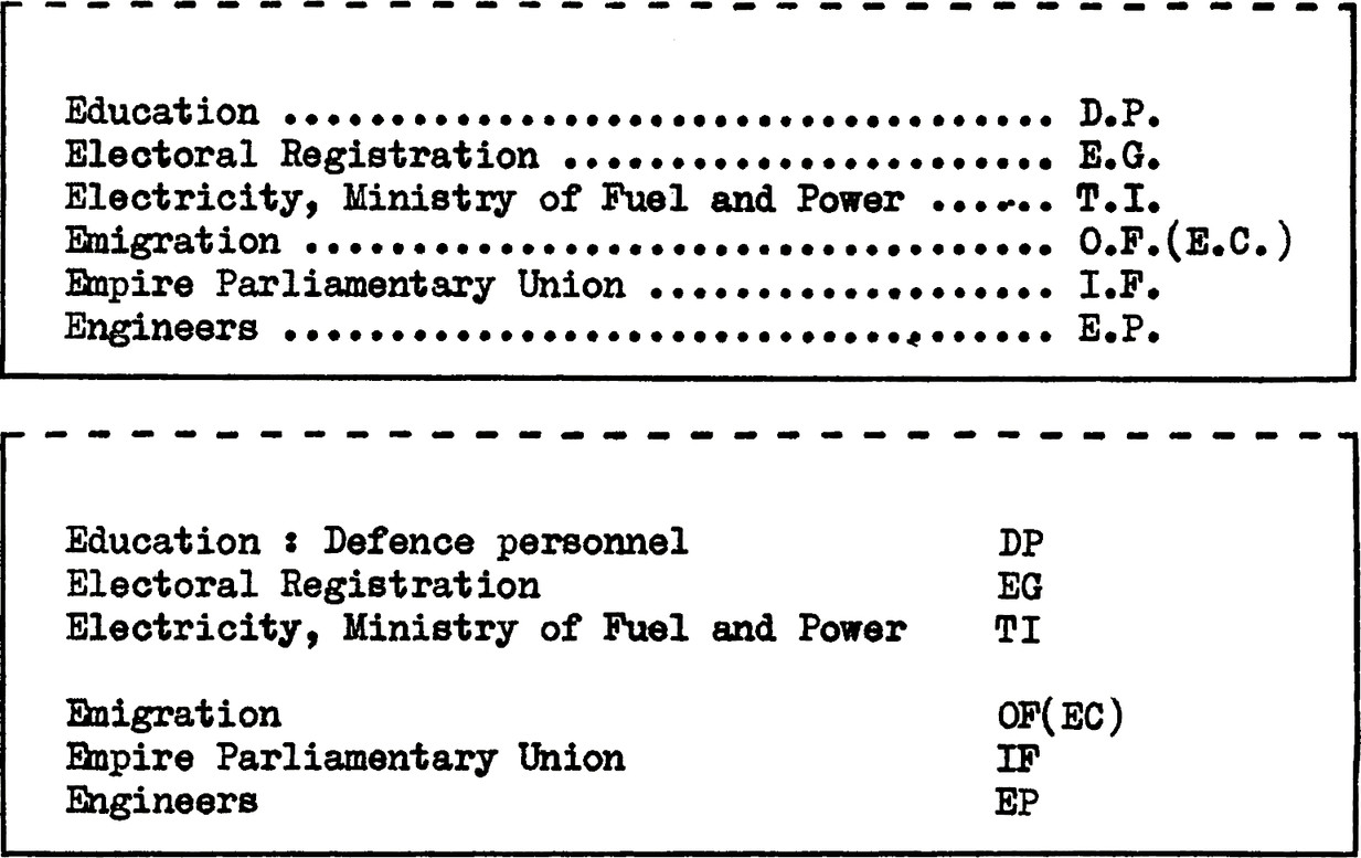 "Two examples of the same description list which reads: "" Education : Defence personnel, DP. Electoral Registration, EG. Electricity, Ministry of Fuel and Power, TT. Enigration, OF(EC). Enpire Parliamentary Union, IF. Engineers, EP. First example connects the full word with it's abbreviation using dotted lines. Second example uses spacing to connect the two instead."""