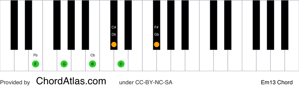 Piano chord chart for the E minor thirteenth chord (Em13). The notes E, G, B, D, F# and C# are highlighted.