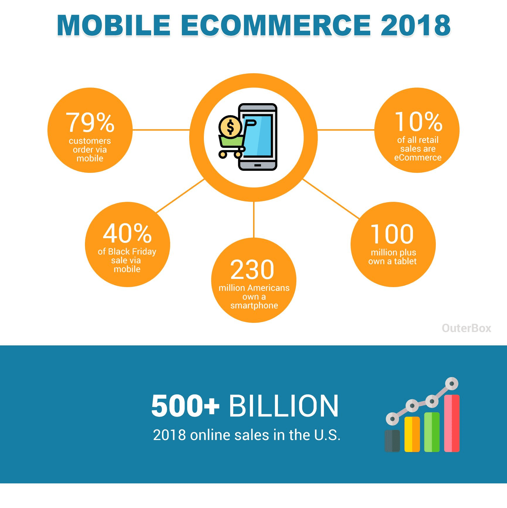 mobile-ecommerce-trends-infographic