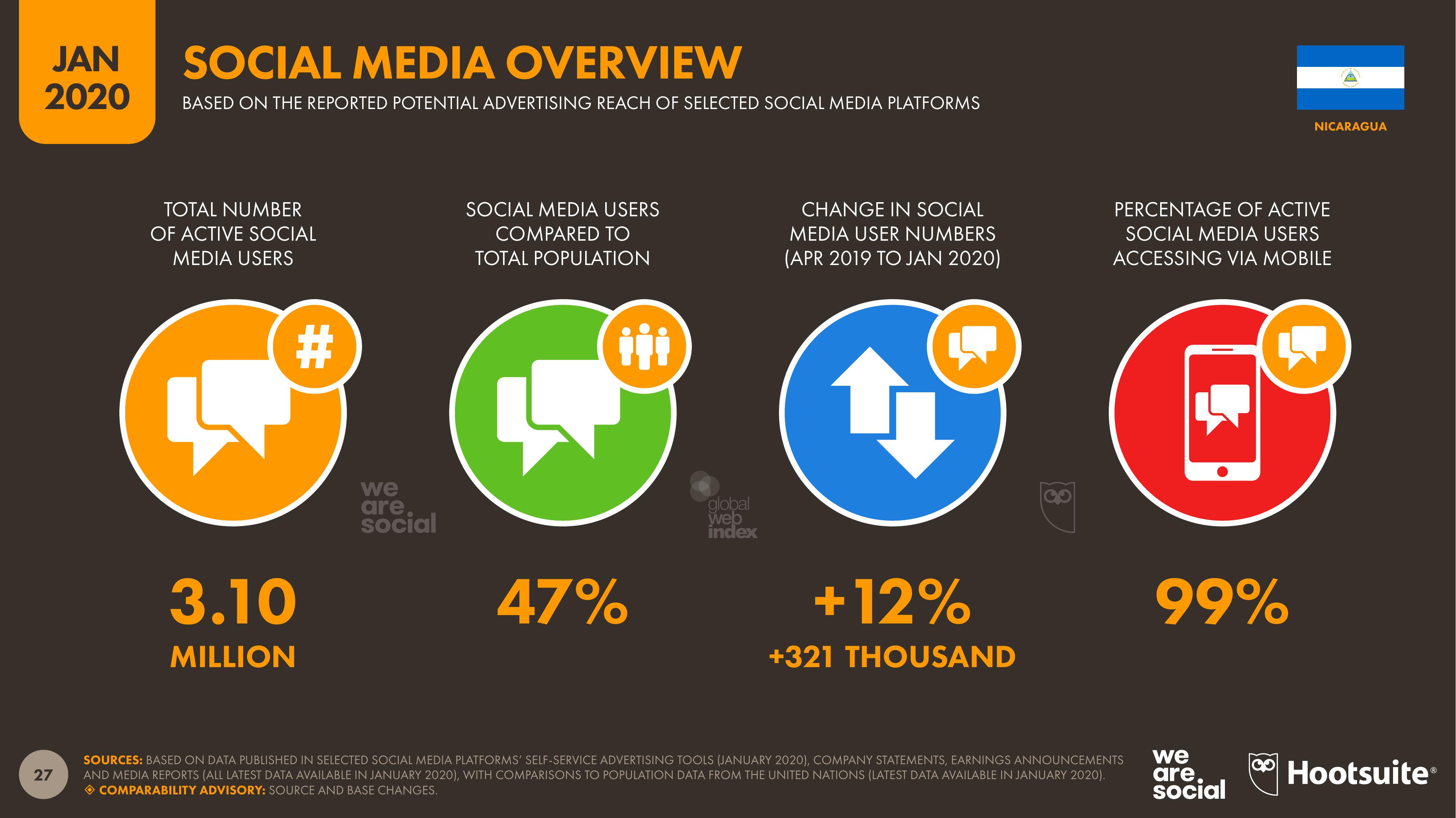 Basado en los reportes acerca de la publicidad en plataformas sociales