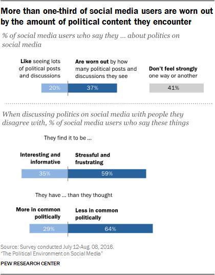 Pi 2016.10.25 politics and social media 0 01