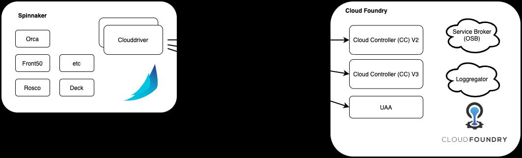Spinnaker - Cloud Foundry Deployment Design