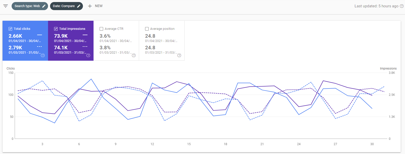 The google search console graph of april 2021 for kevinpeters.net