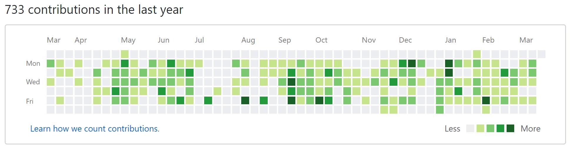 GitHub Contributions layout