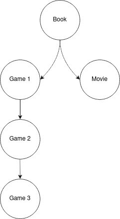 A branching image showing the book at the root, with both the first game and movie as child items, then each subsequent game being a child of the first. This is meant to show that the movie and games are totally separate from each other, but still have the same parent.
