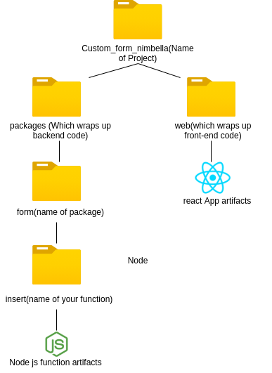 Directory Structure to Deploy Serverless In Nimbella