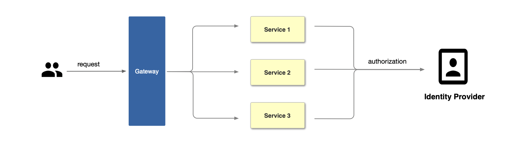traditional authentication work flow