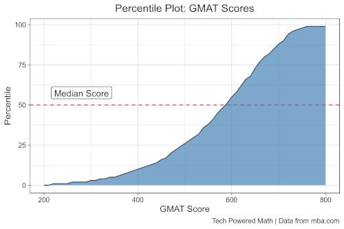 GMAT Percentile Plot