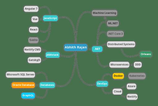 Abhith Rajan