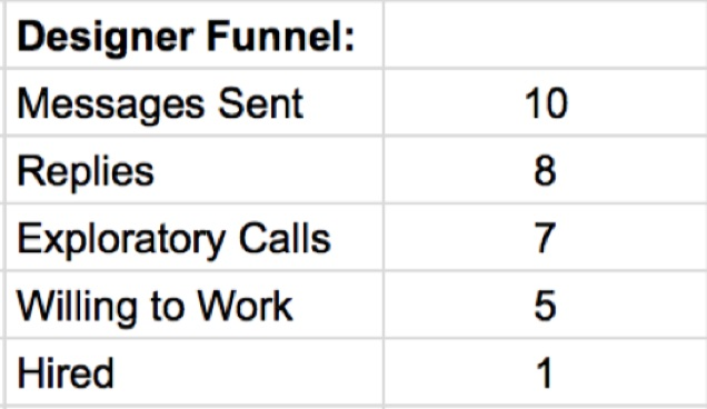 designer-search-funnel