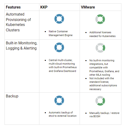KKP vs VMware Comparison