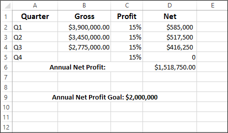 A Microsoft Excel worksheet showing profit data for Q1, Q2, and Q3