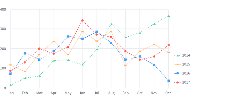 Charts line example with different lines types and shape types