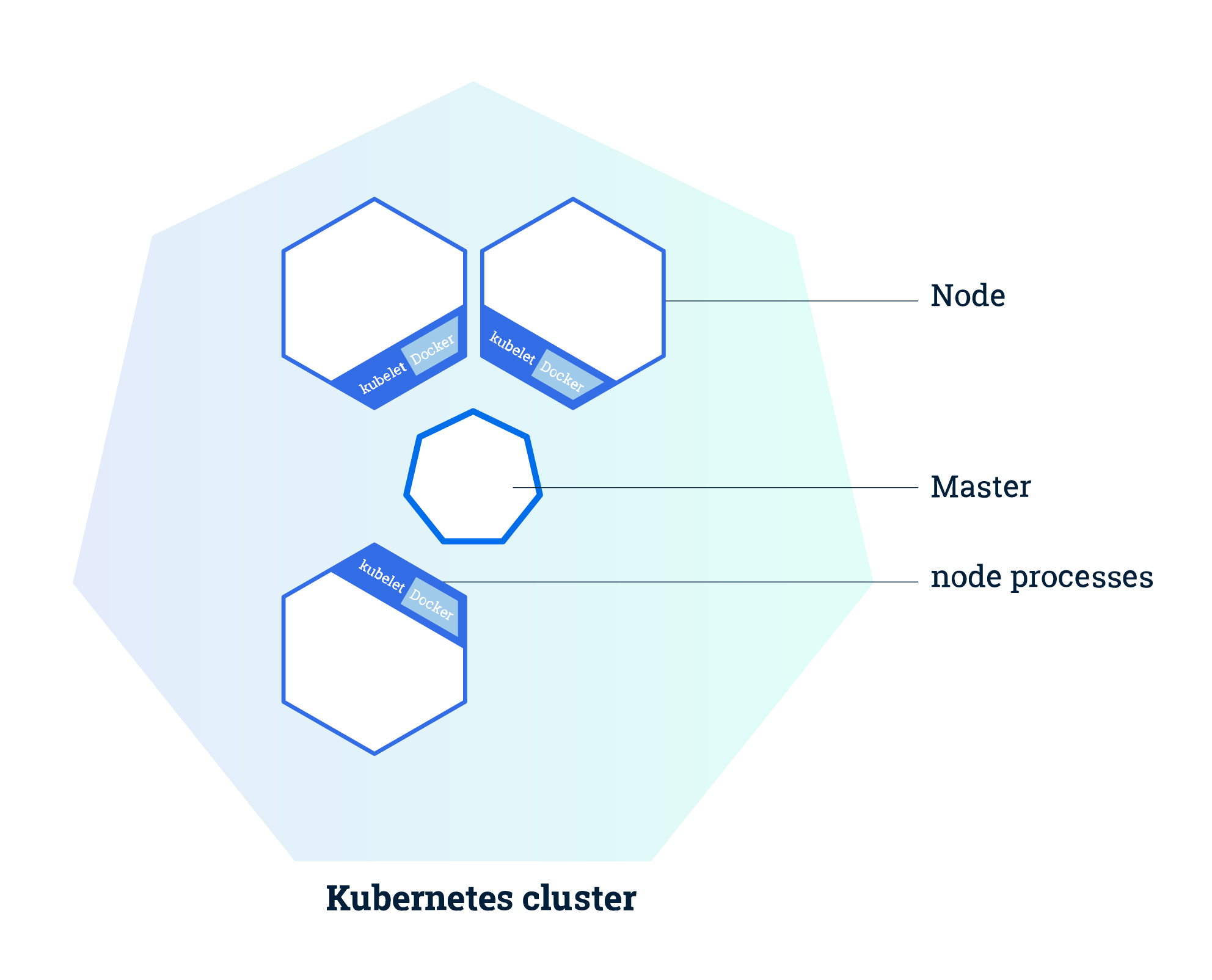 Minikube architecture (source: kubernetes.io)