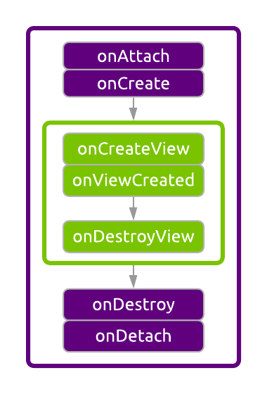 The onCreateView, onViewCreated, and onDestroy methods nested within the broader instance lifecycle