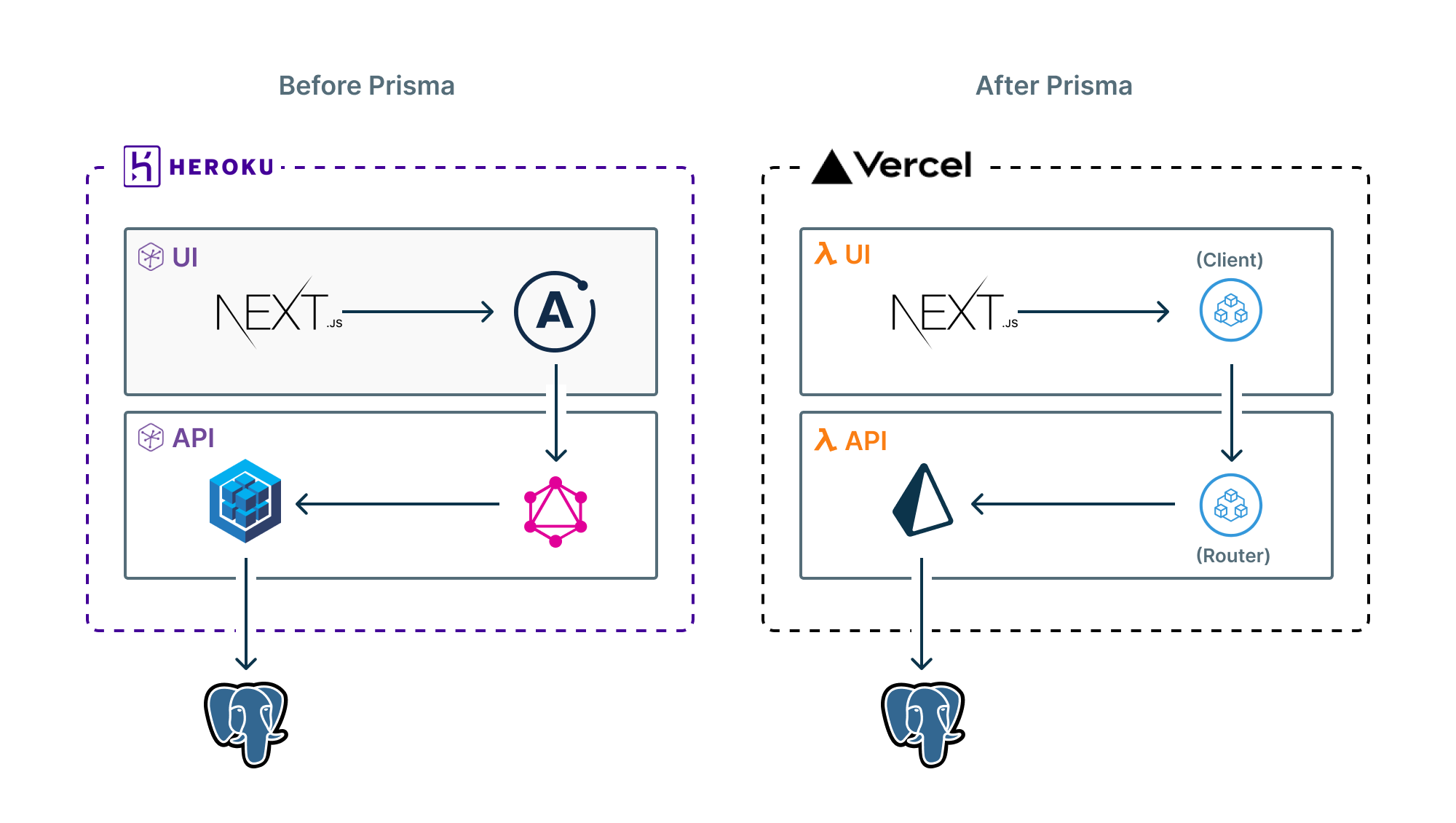 Invisible's tech stack before and after Prisma