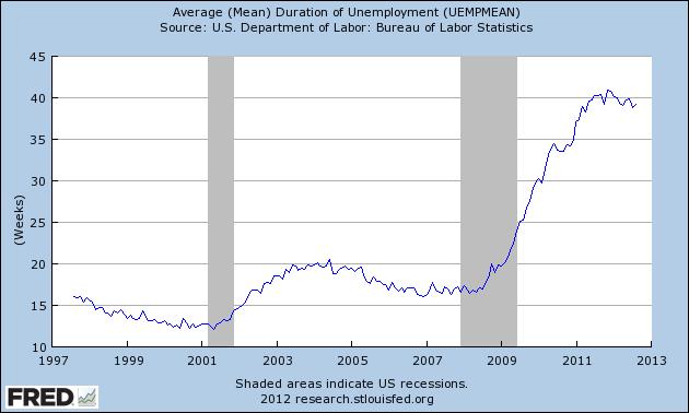 Average (Mean) Duration of Unemployment (UEMPMEAN)