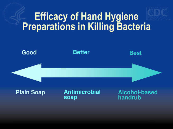 Efficacy of hand hygiene preparations in killing bacteria, in order of increasing efficacy: plain soap, antimicrobial soap, alcohol based handrub