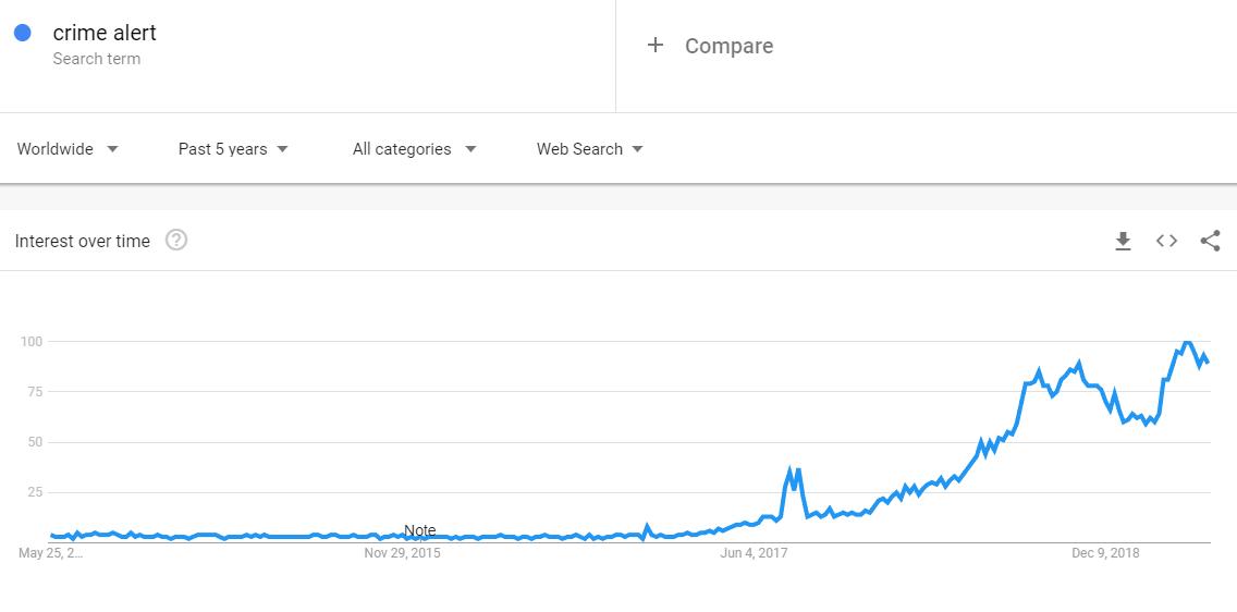 Crime Alert Google Trend