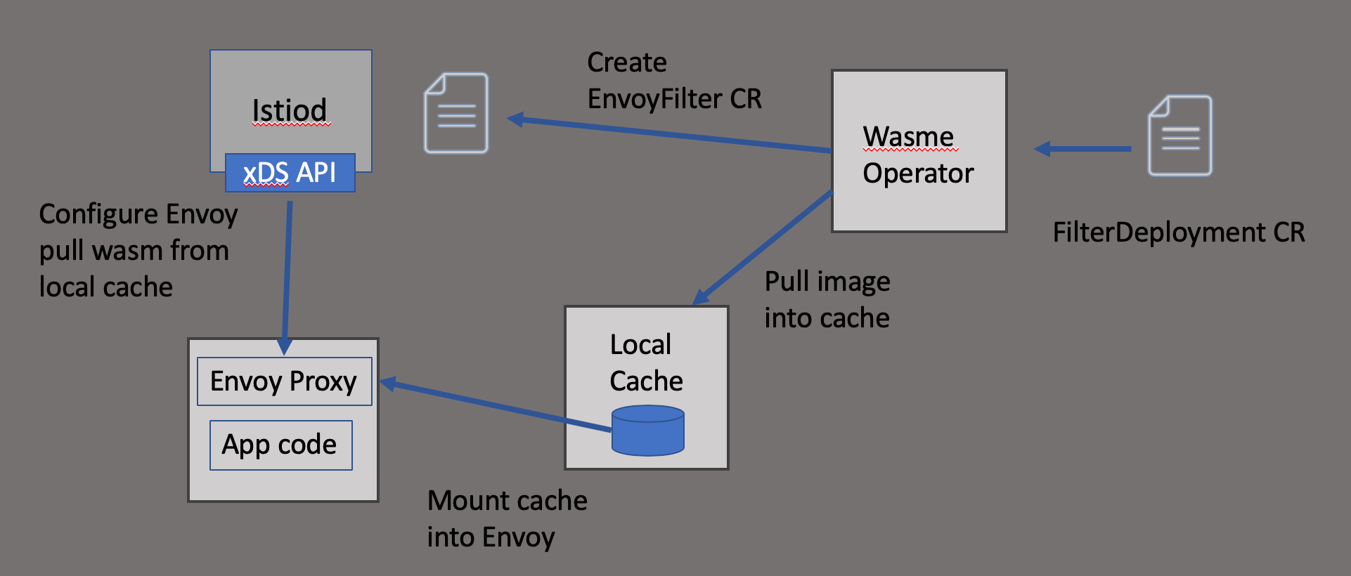 How the wasme operator works