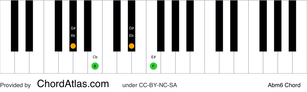 Piano chord chart for the A flat minor sixth chord (Abm6). The notes Ab, Cb, Eb and F are highlighted.