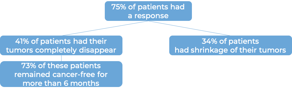 Prognosis for patients treated with Lumoxiti (diagram)