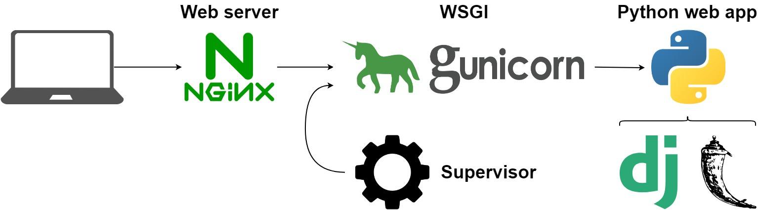 nginx_gunicorn_diagram