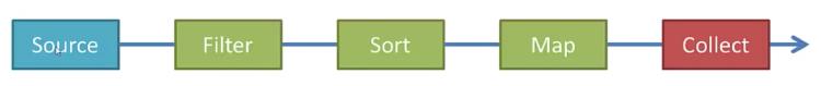 Java Streams - Filter, Map, Reduce